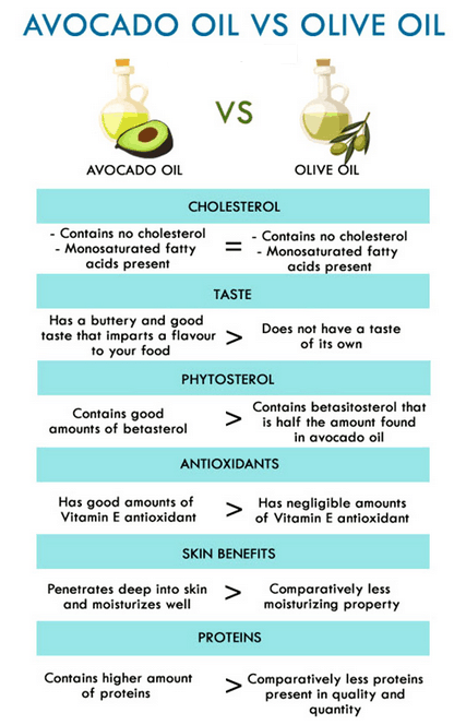 Avocado Oil vs Olive OIl